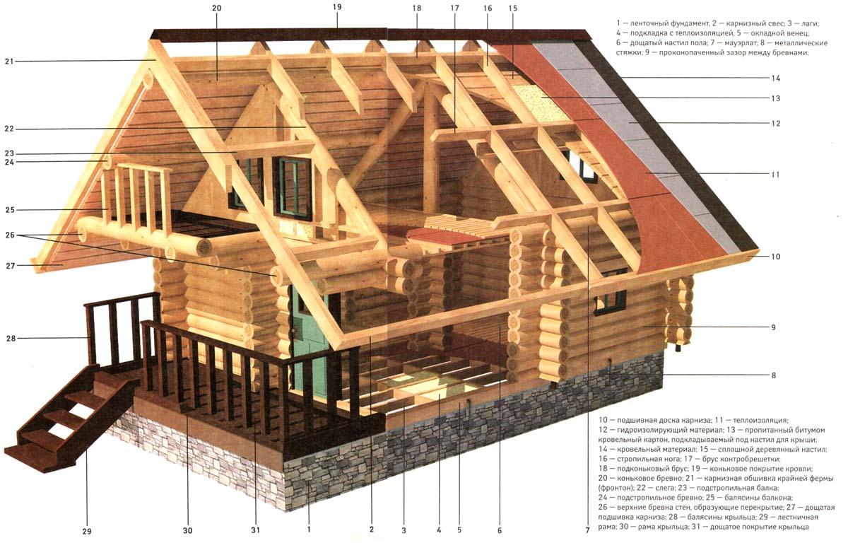 строительство бани конструкции